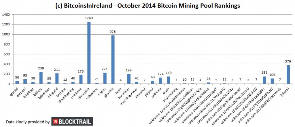 october 14 mining charts