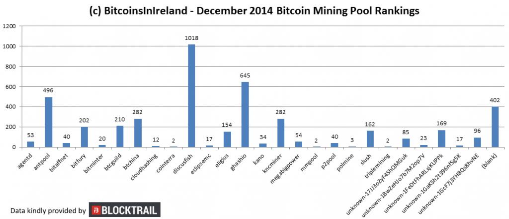 december 14 mining charts