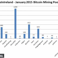 BitcoinsInIreland.com Bitcoin Minng Rankings from January 2015